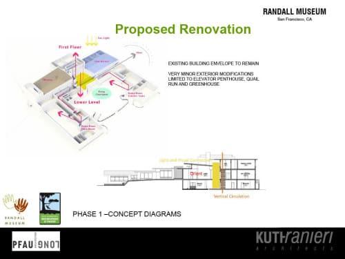 PfauLong collaborator, Kuth-Ranieri Features the Randall Museum on Their Blog
